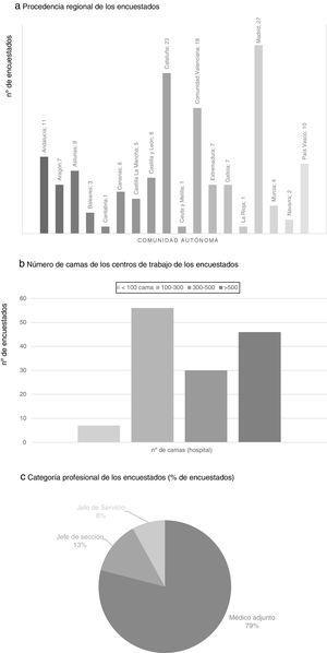 Procedencia regional (a), número de camas de los centros de trabajo (b) y categoría profesional de los encuestados (c). a) Procedencia regional de los encuestados. b) Número de camas de los centros de trabajo de los encuestados. c) Categoría profesional de los encuestados (% de encuestados).
