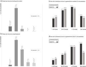 Resultados de la encuesta en los aspectos de movilización levantar al sillón (a) y deambulación (b), y tolerancia oral postoperatoria en la gastrectomía subtotal (c) y total (d). a) Tiempo de inicio de movilización al sillón. b) Tiempo de inicio de la deambulación. c) Inicio de la tolerancia oral en la gastrectomía subtotal (% encuestados). d) Inicio de la tolerancia oral en la gastrectomía total (% encuestados).