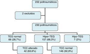 Distribución de los pacientes según resultado de TEG.