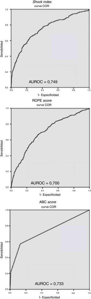 Curvas ROC y áreas bajo la curva (AUROC) del Shock Index, del ROPE score y del ABC score. Esta figura incluye la tabla 6, donde se representan los valores de sensibilidad, especificidad, valor predictivo positivo y valor predictivo negativo de los 2 puntos de corte del Shock Index analizados.