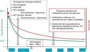 Evolución de la profilaxis antibiótica oral en cirugía colorrectal.