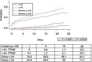 Estimación de la función acumulativa de incidencia de tumores de piel no melanoma (TPNM) según los distintos grupos de edad.
