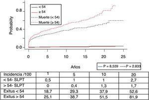 Incidencia del síndrome linfoproliferativo postrasplante (SLPT) según los distintos grupos de edad.
