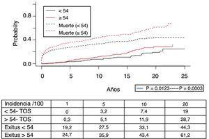 Incidencia de los tumores de órgano sólido según los distintos grupos de edad.