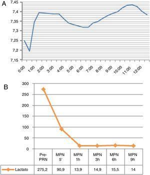 A) Evolución del pH durante la perfusión normotérmica. B) Evolución del lactato antes de PRN y durante MPN.