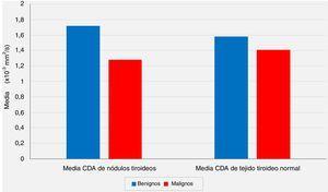 La relación de los valores medios del coeficiente de difusión aparente (CDA) de los nódulos tiroideos y los valores medios de CDA de los tejidos tiroideos normales extranodulares con los resultados de las evaluaciones patológicas postoperatorias (p <0,05 y p> 0,05, respectivamente).