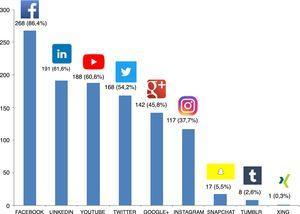 Número y porcentaje de usuarios de las diferentes redes sociales entre los encuestados.