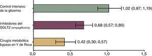 Relación entre el riesgo relativo de mortalidad en pacientes con DM2 según el tratamiento aplicado versus controles. La mortalidad fue analizada según todas las causas observadas entre un grupo control que no recibió intervención médica alguna y 3 grupos que recibieron diferentes terapias. Grupo 1: manejo intensivo de glucemia con medidas estándar (dieta y cambios del estilo de vida). Grupo 2: control mediante fármacos utilizando inhibidores del SGLT2 que representan la última tendencia en el tratamiento de la diabetes. Grupo 3: pacientes sometidos a cirugía metabólica (bypass gástrico en Y de Roux). El grupo 1 presentó un riesgo relativo de mortalidad similar al grupo control que no recibió terapia alguna. Mientras que el grupo sometido a cirugía mostró ser la mejor opción para reducir el riesgo de mortalidad; mejor incluso, que las nuevas terapias. Adaptado de Baud et al.28.