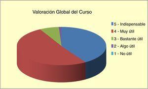 Valoración global del curso DSTC, en puntuación de 1 a 5.