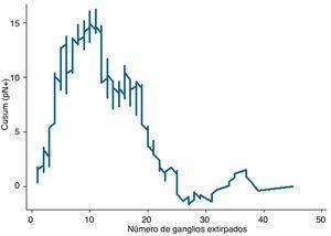 Relación entre estadio N+y número de ganglios analizados.