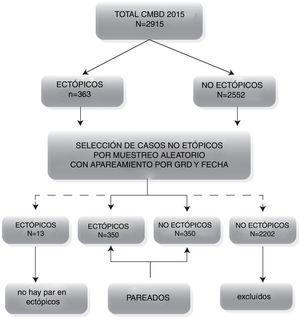 Diagrama de flujo de selección de pacientes.