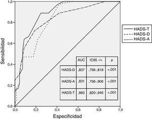 Característica operativa del receptor (ROC) para HADS. COR: área bajo la curva; HADS-A: Subescala de ansiedad de la Escala de Ansiedad y Depresión Hospitalaria; HADS-D: Subescala de depresión de la Escala de Ansiedad y Depresión Hospitalaria; HADS-T: puntuación total de la Escala de Ansiedad y Depresión Hospitalaria.