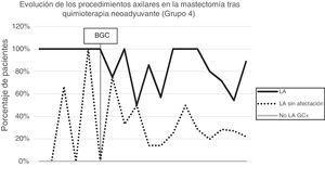 Evolución de la linfadenectomía axilar, linfadenectomías axilares fútiles y de ganglios centinelas positivos sin linfadenectomía axilar por año en mastectomía posterior a quimioterapia neoadyuvante (grupo 4).