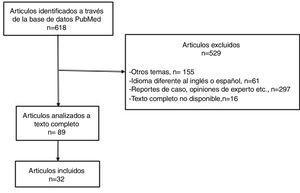 Diagrama de flujo: selección de artículos.