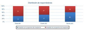 Distribución de los residentes que respondieron a la encuesta en función del año de residencia y de si contaban o no en su hospital con programa de trasplante hepático.