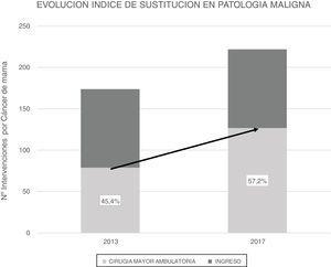 Comparación del índice de sustitución en los años 2013 y 2017.