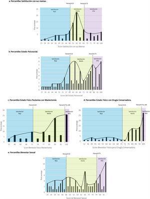 Percentiles de satisfacción de los dominios evaluados.