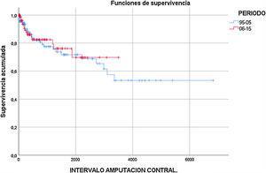 Amputación contralateral. Curva de supervivencia Kaplan-Meier comparando la ratio de amputación contralateral entre ambos periodos estudiados.