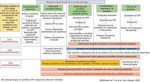 Manejo de casos COVID-19 en el área quirúrgica. AQ: área quirúrgica; EPI: equipo de protección individual; Q: quirófano. Fuente: Modificado de Ti et al.14.