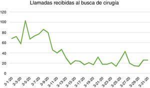 Número diario de llamadas atendidas en el busca de Cirugía General durante el mes de marzo de 2020 (medida en número de llamadas totales de urgencias y plantas de hospitalización del hospital).