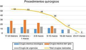 Número de procedimientos quirúrgicos realizados por semanas.