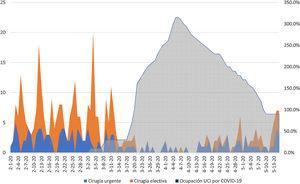 Evolución del número de cirugías según el porcentaje de ocupación de camas por enfermos con infección por SARS-CoV-2 de UMI y tiempo.