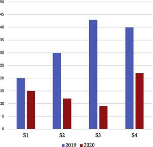 Comparative graphical representation of total number of patients' consultations in the emergency department during the study period in both cohorts.
