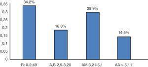 Distribución porcentual de la población en estudio según agrupación por actividad DAS28. AA: actividad alta; AB: actividad baja; AM: actividad moderada; R: remisión. n=117pacientes. Fuente: expediente clínico.