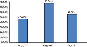 Distribución porcentual de la población en estudio según positividad a la evaluación serológica de la actividad de la artritis reumatoide. APCC: anticuerpo antipéptido cíclico citrulinado; FR: factor reumatoide; PCR: proteína C reactiva. n=117 pacientes. Fuente: expediente clínico.