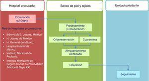 Modelo operativo del Banco de Piel y Tejidos del Instituto Nacional de Rehabilitación. H: hospital&#59; INNyN: Instituto Nacional de Neurología y Neurocirugía&#59; MVS: Manuel Velasco Suarez.