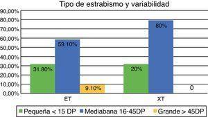 Estrabismo y variabilidad DP: dioptrías prismáticas; ET: endotropia; XT: exotropia.