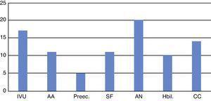 Factores de riesgo perinatales (prenatales, natales, posnatales) AA: amenaza de aborto; AN: asfixia neonatal; CC: crisis convulsivas; Hbil: hiperbilirrubinemia; IVU: infección de vías urinarias; Preec: preeclampsia; SF: sufrimiento fetal.