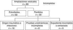 Perfil general del estudio de niños postoperados de cistopatía de aumento con colon sigmoides por vejiga neurogénica secundaria a mielomeningocele.