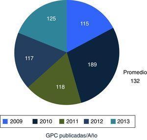 Guías de práctica clínica (GPC) publicadas en el Catálogo maestro de guías de práctica clínica, por año de publicación.
