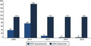 Guías de práctica clínica (GPC) publicadas en el Catálogo maestro de guías de práctica clínica, actualizadas al 2011.