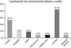 Distribución de la localización primaria de carcinoma espinocelular de cabeza y cuello.