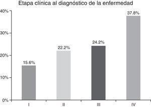 Distribución por etapas clínicas de la enfermedad al diagnóstico.