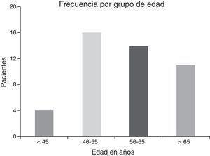Distribución por grupo de edad al diagnóstico de la enfermedad.