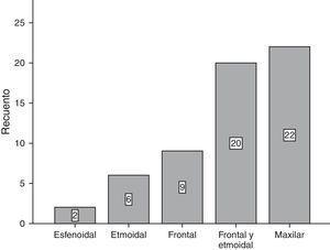 Tipo de localización del mucocele de menor a mayor prevalencia en la población de estudio.