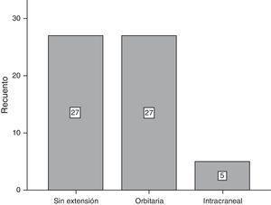 Extensión de la lesión en la población de estudio.