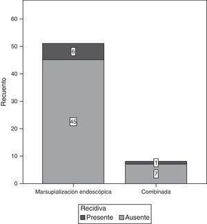 Número de recidivas presentadas en función del tipo de cirugía realizada.