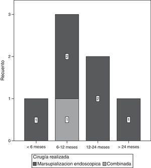 Intervalo de tiempo de la recidiva del mucocele en función del tipo de cirugía realizada.