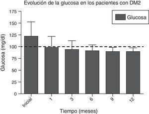 Evolución de los niveles de glucosa sérica durante todo el seguimiento. La línea punteada indica el límite establecido por la ADA para el diagnóstico de remisión de diabetes mellitus tipo 2. ADA: American Diabetes Association; DM2: diabetes mellitus tipo 2.