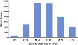 Distribución del cáncer de mama por edad. ≤30: 71 pacientes (1.6%); 31-40: 500 pacientes (11.3%); 41-50: 1,325 pacientes (30%); 51-60: 1,307 pacientes (29.6%); 61-70: 801 pacientes (18.2%); >70: 407 pacientes (9.2%).