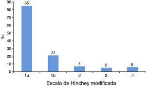 Pacientes clasificados de acuerdo a la escala de Hinchey modificada.