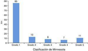 Pacientes clasificados de acuerdo a la escala de Minnesota.