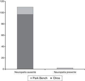 Frecuencia de presentación de lesión de nervio periférico (p < 0.05).