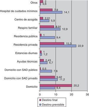 Destino inicialmente previsto y destino al alta de los enfermos con «alta diferida» por motivos no médicos (porcentajes).
