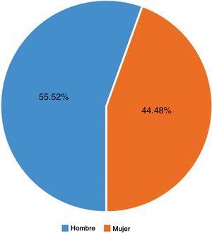 Porcentaje y distribución por sexo.