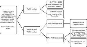 Algoritmo de actuación ante pacientes COVID+ candidatos a tratamiento con pulsos de corticoides según hallazgos serológicos del cribado de VHB.